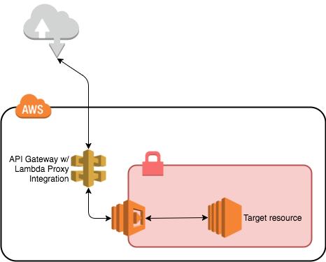 Evaluating API Gateway as a Proxy to internal AWS resources