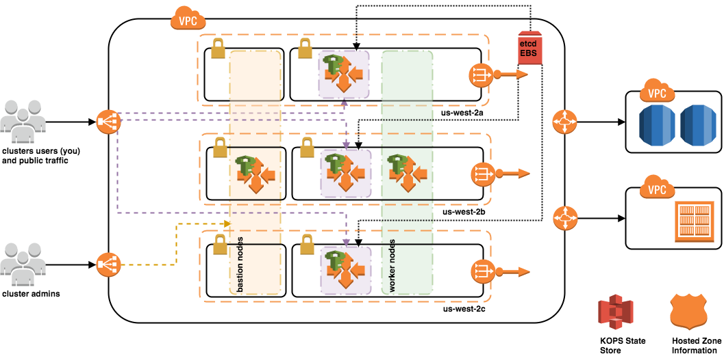 Kubernetes On Aws An Overview Of Kops